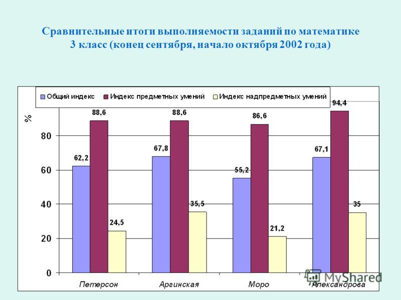 Сравнительные итоги выполняемости заданий по математике 3 класс (конец сентября, начало октября 2002 года)