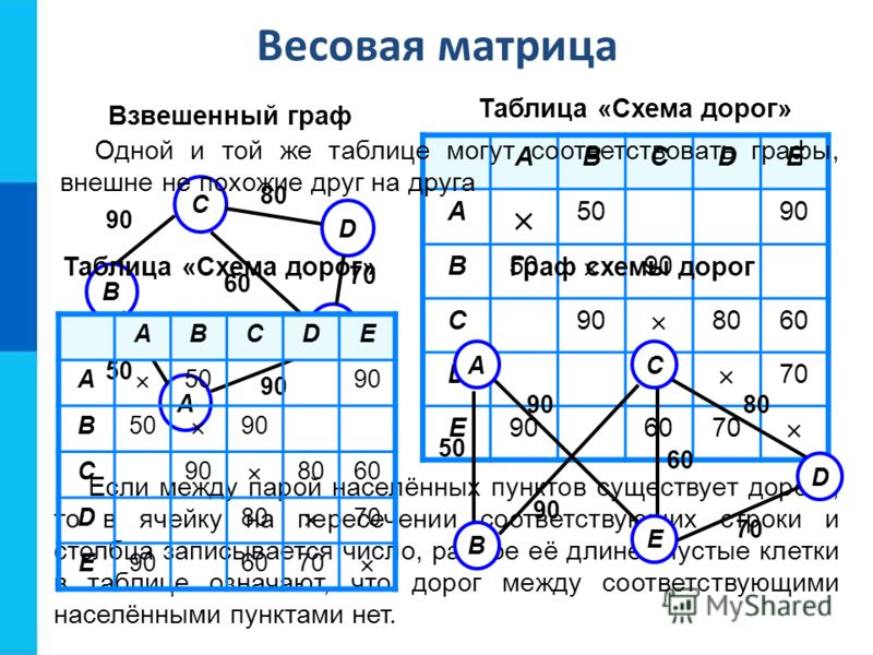 Таблица «Схема дорог