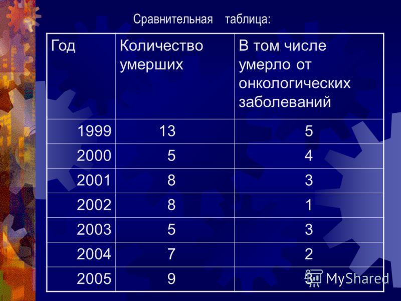 ГодКоличество умерших В том числе умерло от онкологических заболеваний 1999 135 2000 54 2001 83 2002 81 2003 53 2004 72 2005 93 Сравнительная таблица: