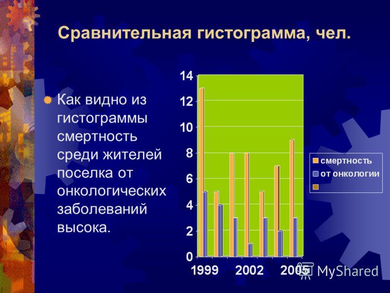 Сравнительная гистограмма, чел. Как видно из гистограммы смертность среди жителей поселка от онкологических заболеваний высока.