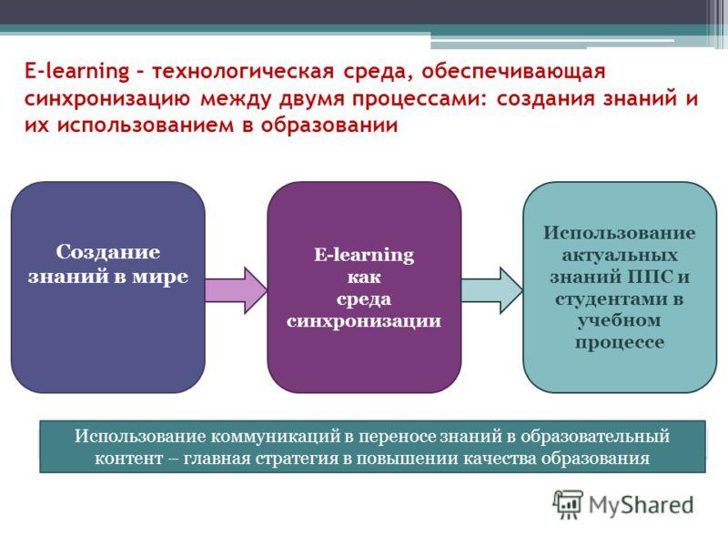 E-learning – технологическая среда, обеспечивающая синхронизацию между двумя процессами: создания знаний и их использованием в образовании Создание знаний в мире E-learning как среда синхронизации Использование актуальных знаний ППС и студентами в уч