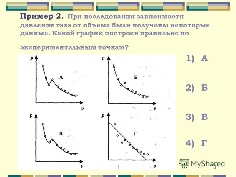 Пример 2. При исследовании зависимости давления газа от объема были получены некоторые данные. Какой график построен правильно по экспериментальным точкам? 1)А 2)Б 3)В 4)Г 131