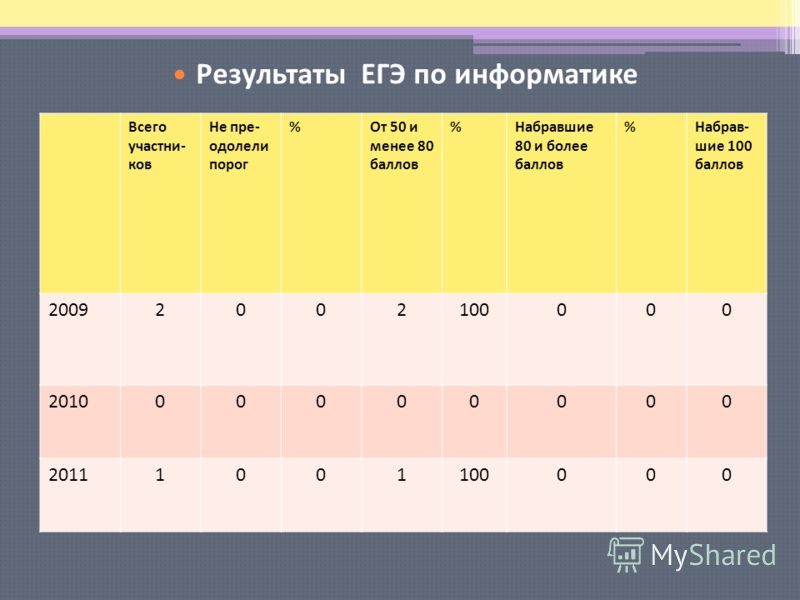 Результаты ЕГЭ по русскому языку Всего участни- ков Не пре- одолели порог %От 50 и менее 80 баллов %Набравшие 80 и более баллов %Набрав- шие 100 баллов 20092002100000 201000000000 20111001100000 Результаты ЕГЭ по информатике