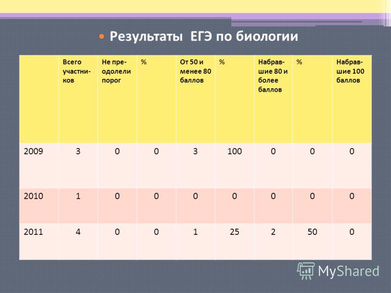 Результаты ЕГЭ по русскому языку Всего участни- ков Не пре- одолели порог %От 50 и менее 80 баллов %Набрав- шие 80 и более баллов %Набрав- шие 100 баллов 20093003100000 201010000000 20114001252500 Результаты ЕГЭ по биологии