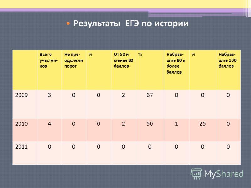 Результаты ЕГЭ по русскому языку Всего участни- ков Не пре- одолели порог %От 50 и менее 80 баллов %Набрав- шие 80 и более баллов %Набрав- шие 100 баллов 2009300267000 20104002501250 201100000000 Результаты ЕГЭ по истории