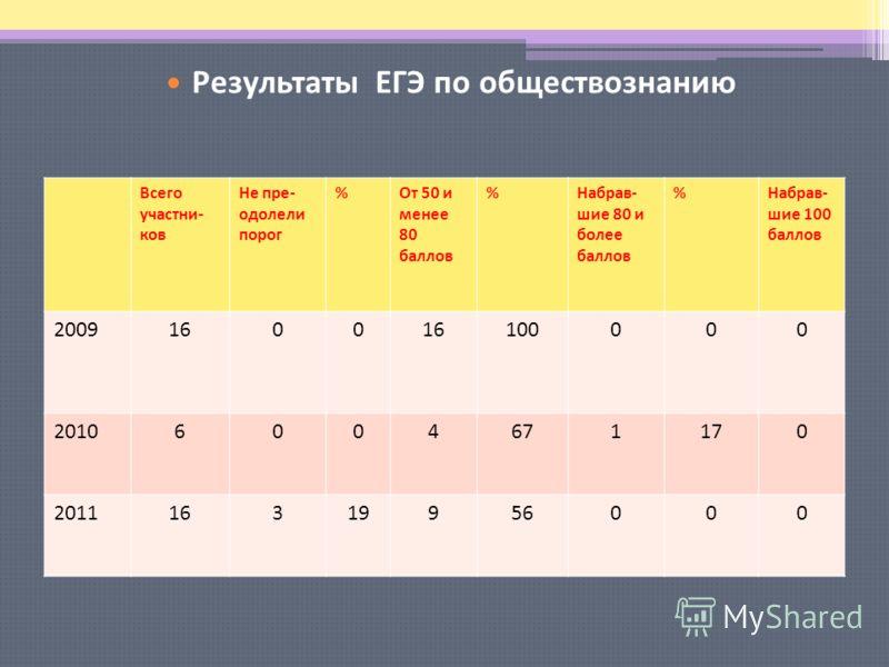 Результаты ЕГЭ по русскому языку Всего участни- ков Не пре- одолели порог %От 50 и менее 80 баллов %Набрав- шие 80 и более баллов %Набрав- шие 100 баллов 20091600 100000 20106004671170 201116319956000 Результаты ЕГЭ по обществознанию