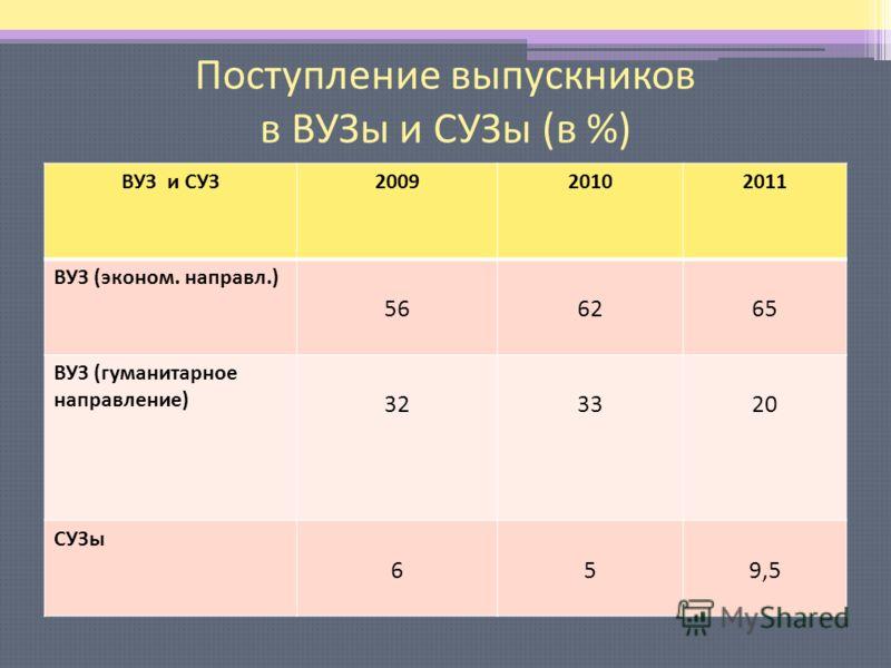 Поступление выпускников в ВУЗы и СУЗы (в %) ВУЗ и СУЗ200920102011 ВУЗ (эконом. направл.) 566265 ВУЗ (гуманитарное направление) 323320 СУЗы 659,5