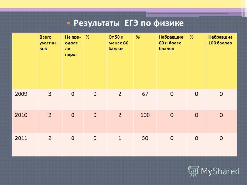 Результаты ЕГЭ по русскому языку Всего участни- ков Не пре- одоле- ли порог %От 50 и менее 80 баллов %Набравшие 80 и более баллов %Набравшие 100 баллов 2009300267000 20102002100000 2011200150000 Результаты ЕГЭ по физике