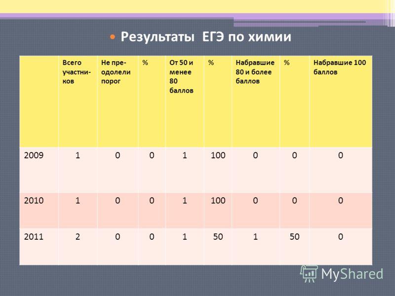 Результаты ЕГЭ по русскому языку Всего участни- ков Не пре- одолели порог %От 50 и менее 80 баллов %Набравшие 80 и более баллов %Набравшие 100 баллов 20091001100000 20101001100000 20112001501 0 Результаты ЕГЭ по химии