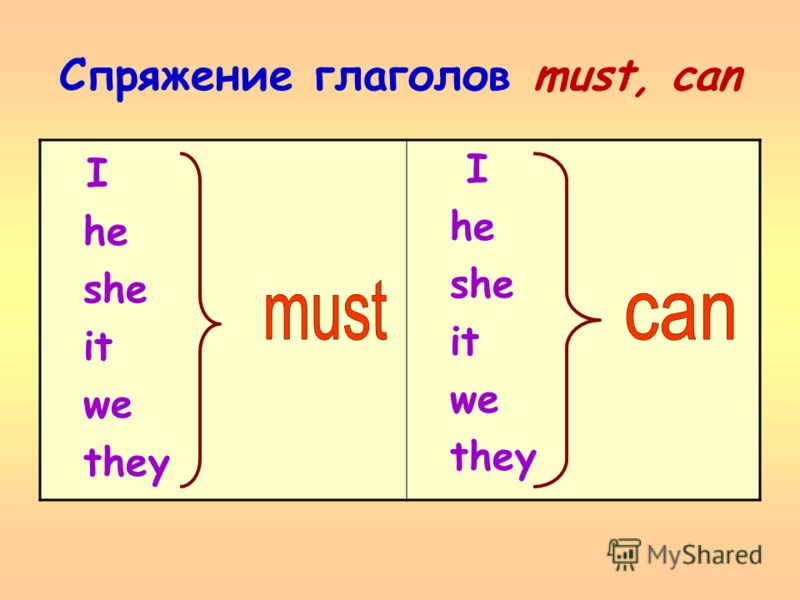 Спряжение глаголов must, can I he she it we they I he she it we they