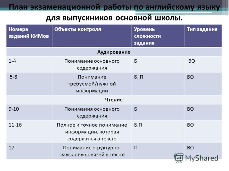 Номера заданий КИМов Объекты контроляУровень сложности задания Тип задания Аудирование 1-4Понимание основного содержания Б ВО 5-8Понимание требуемой/нужной информации Б, ПВО Чтение 9-10Понимания основного содержания БВО 11-16Полное и точное понимание