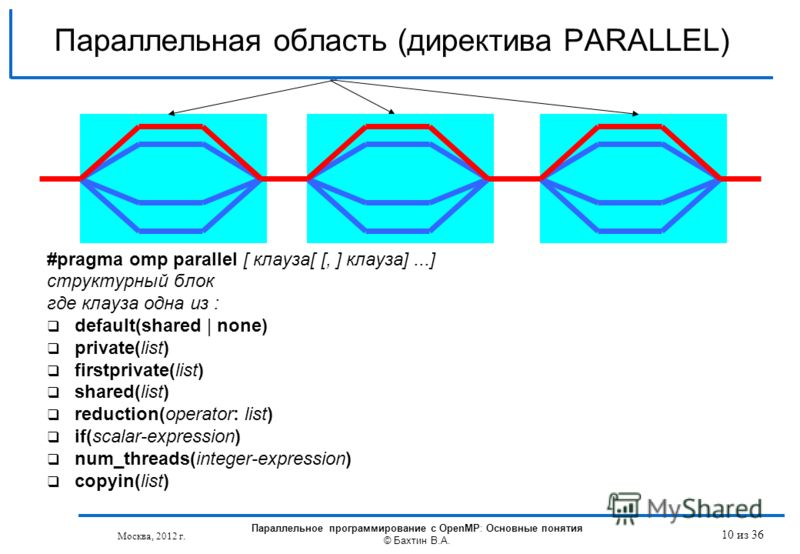 Параллельная область (директива PARALLEL) #pragma omp parallel [ клауза[ [, ] клауза]...] структурный блок где клауза одна из : default(shared | none) private(list) firstprivate(list) shared(list) reduction(operator: list) if(scalar-expression) num_t