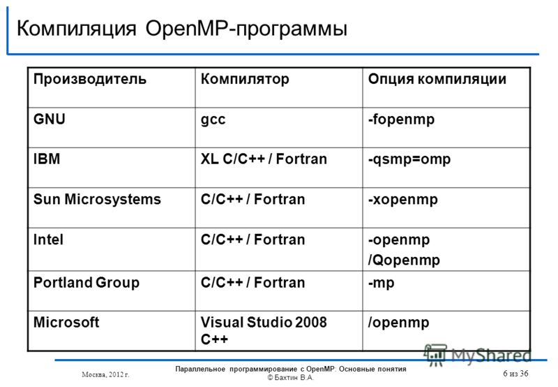 Компиляция OpenMP-программы ПроизводительКомпиляторОпция компиляции GNUgcc-fopenmp IBMXL C/C++ / Fortran-qsmp=omp Sun MicrosystemsC/C++ / Fortran-xopenmp IntelC/C++ / Fortran-openmp /Qopenmp Portland GroupC/C++ / Fortran-mp MicrosoftVisual Studio 200