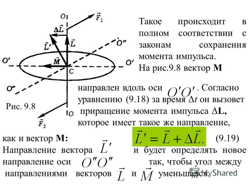 Такое происходит в полном соответствии с законам сохранения момента импульса. На рис.9.8 вектор М направлен вдоль оси. Согласно уравнению (9.18) за время Δt он вызовет приращение момента импульса ΔL, которое имеет такое же направление, как и вектор М