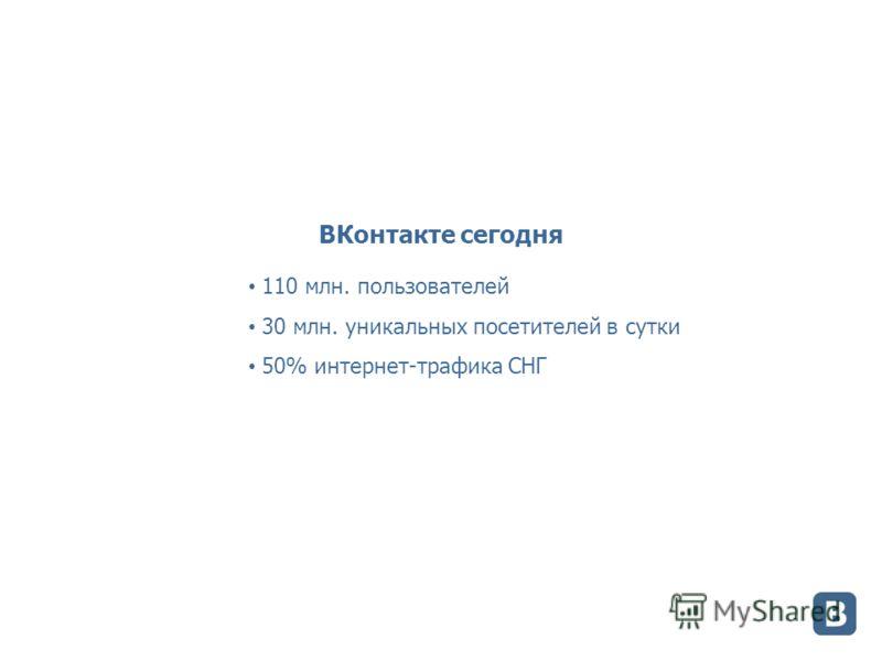 ВКонтакте сегодня 110 млн. пользователей 30 млн. уникальных посетителей в сутки 50% интернет-трафика СНГ