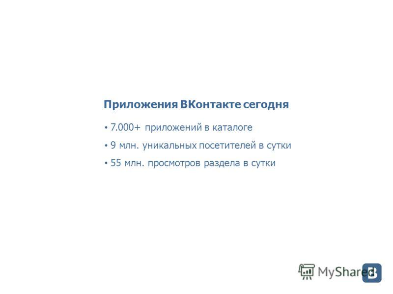 Приложения ВКонтакте сегодня 7.000+ приложений в каталоге 9 млн. уникальных посетителей в сутки 55 млн. просмотров раздела в сутки