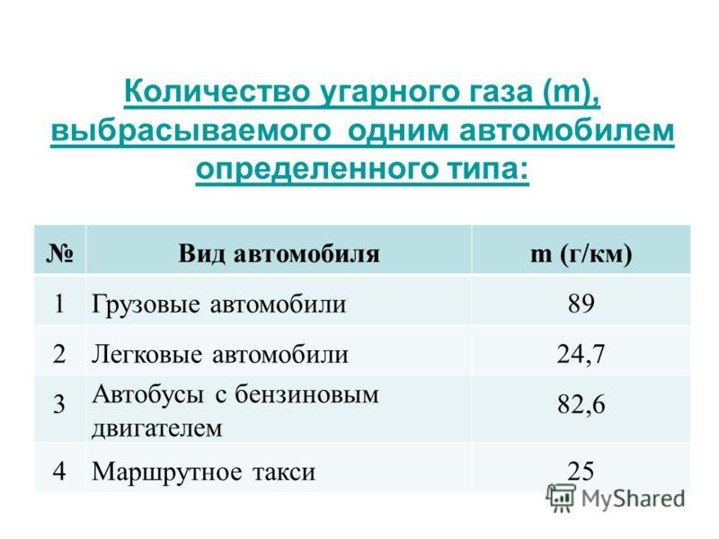 Количество угарного газа (m), выбрасываемого одним автомобилем определенного типа: Вид автомобиляm (г/км) 1Грузовые автомобили89 2Легковые автомобили24,7 3 Автобусы с бензиновым двигателем 82,6 4Маршрутное такси25