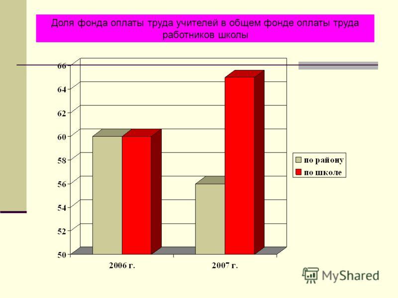 Доля фонда оплаты труда учителей в общем фонде оплаты труда работников школы