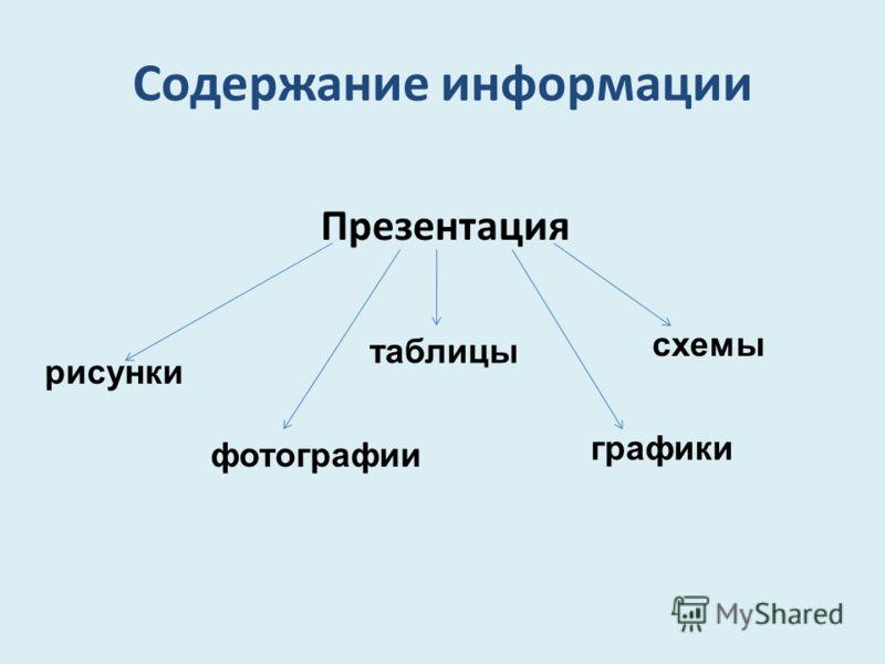 Содержание информации Презентация рисунки фотографии таблицы графики схемы