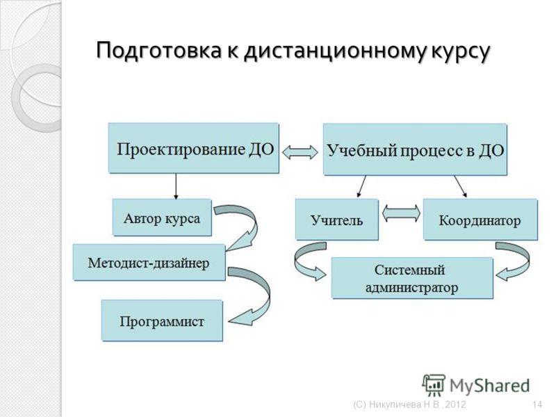 Подготовка к дистанционному курсу ( С ) Никуличева Н. В., 2012 14
