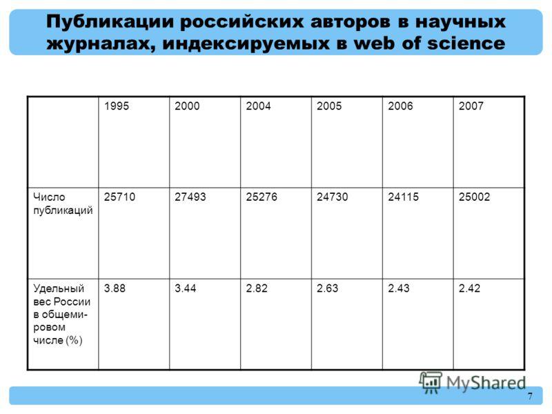 7 Публикации российских авторов в научных журналах, индексируемых в web of science 199520002004200520062007 Число публикаций 257102749325276247302411525002 Удельный вес России в общеми- ровом числе (%) 3.883.442.822.632.432.42