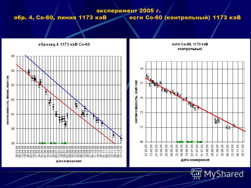 Диаграмма линий Со-60 в эксперименте 2005-2008 г. г. (образец 4 подвергался воздействию)