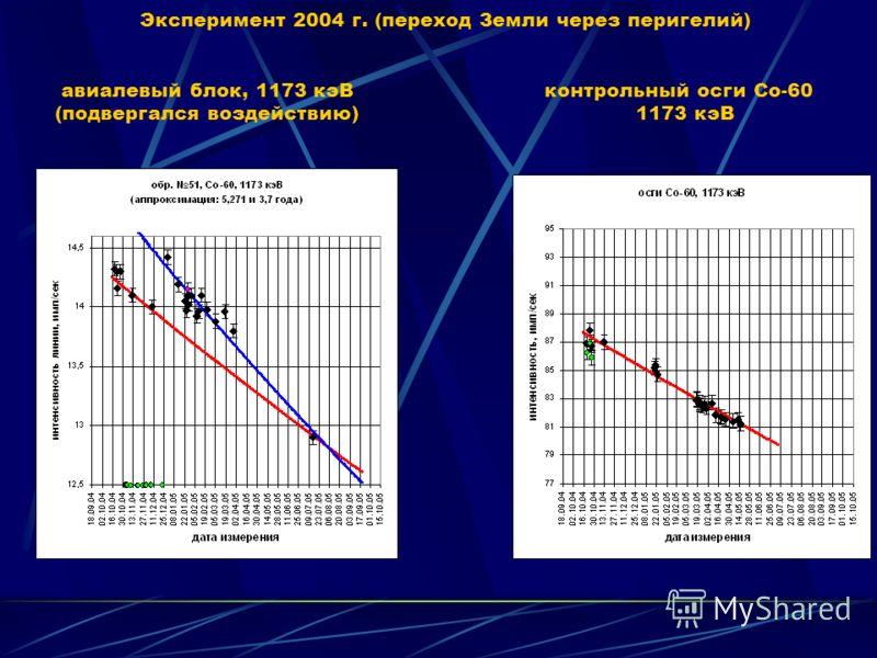 Модельная диаграмма интенсивности линии 1173 кэВ Со-60 обр. Л1, привязанная к экспериментальным данным