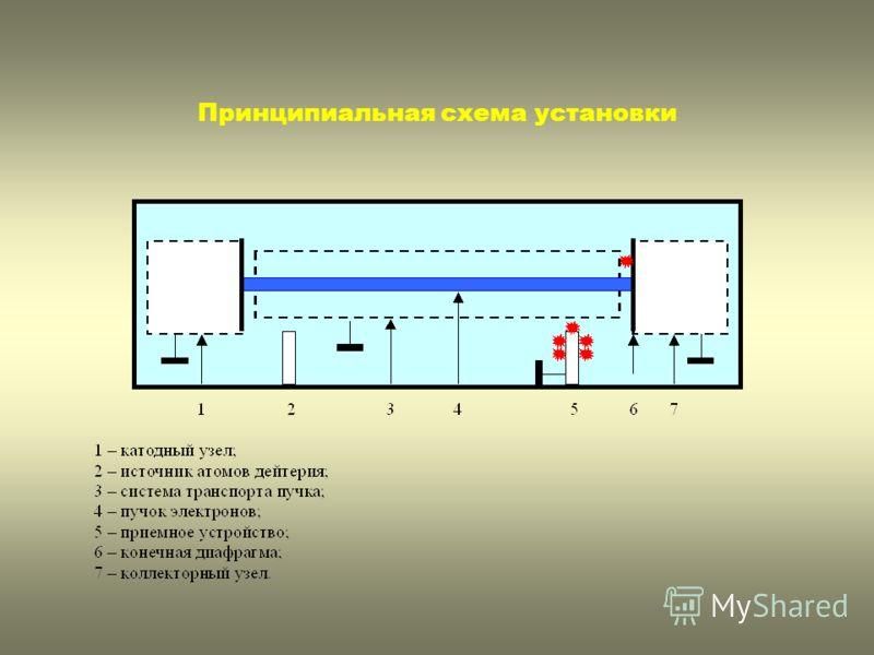 «лунка» в интенсивности линии спектра, обусловленная «выеданием» No и уменьшением периода полураспада «Лунка» в диаграмме интенсивности линии спектра может быть получена иным способом. Для этого нужно «включить» последовательно «выедание» No и уменьш