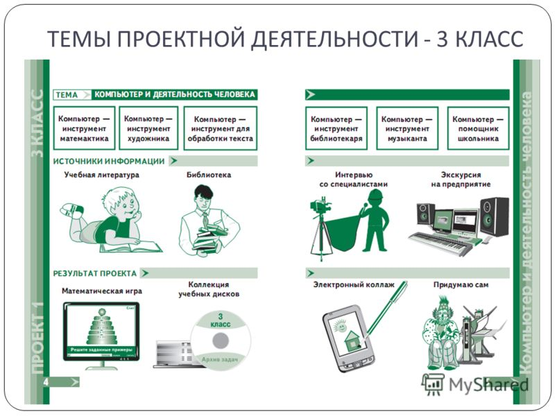ТЕМЫ ПРОЕКТНОЙ ДЕЯТЕЛЬНОСТИ - 3 КЛАСС