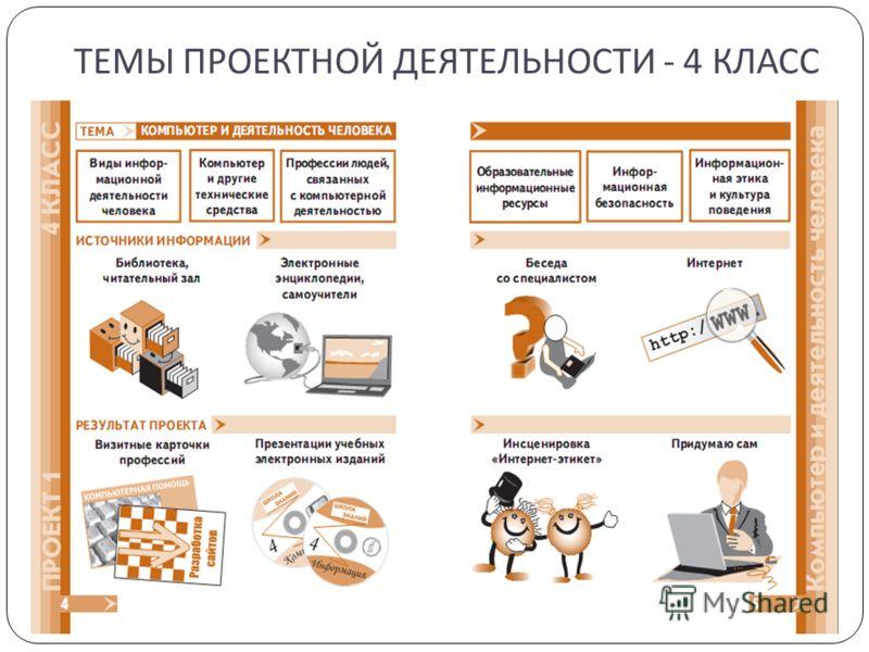 ТЕМЫ ПРОЕКТНОЙ ДЕЯТЕЛЬНОСТИ - 4 КЛАСС