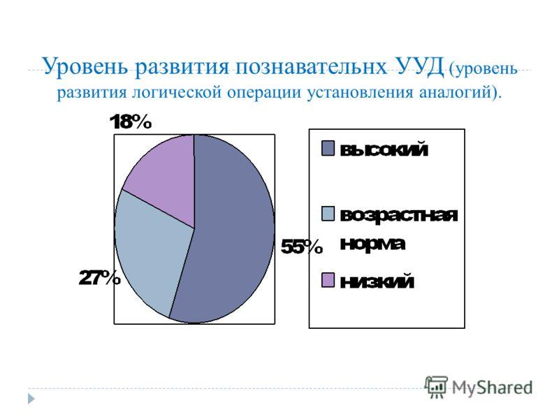 Уровень развития познавательнх УУД (уровень развития логической операции установления аналогий).