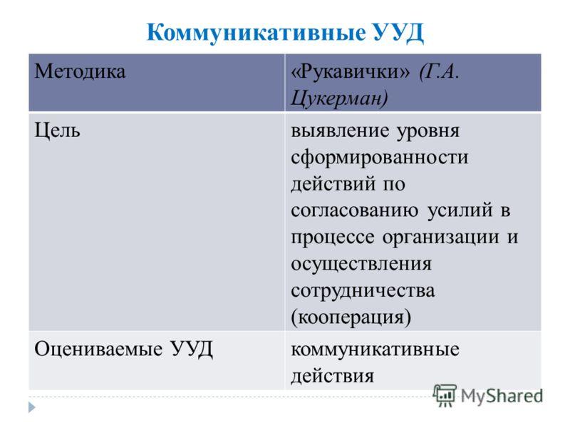 Коммуникативные УУД Методика«Рукавички» (Г.А. Цукерман) Цельвыявление уровня сформированности действий по согласованию усилий в процессе организации и осуществления сотрудничества (кооперация) Оцениваемые УУДкоммуникативные действия