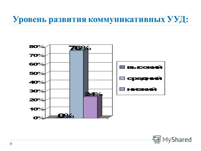 Уровень развития коммуникативных УУД: