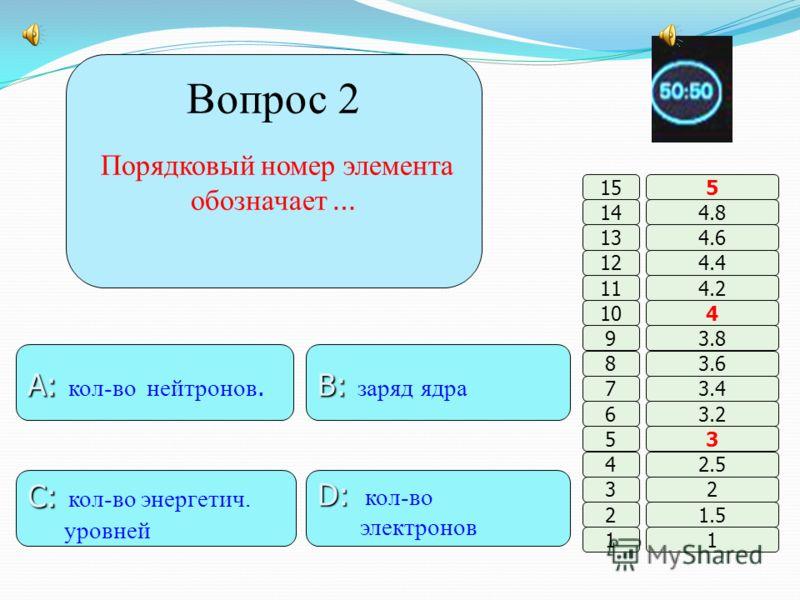 B: B: фосфор A: A: азот D: D: кислород C: C: кремний 11 2 3 4 5 6 7 8 9 10 11 12 13 14 15 1.5 2 2.5 3 3.2 3.4 3.6 3.8 4 4.2 4.4 4.6 4.8 5