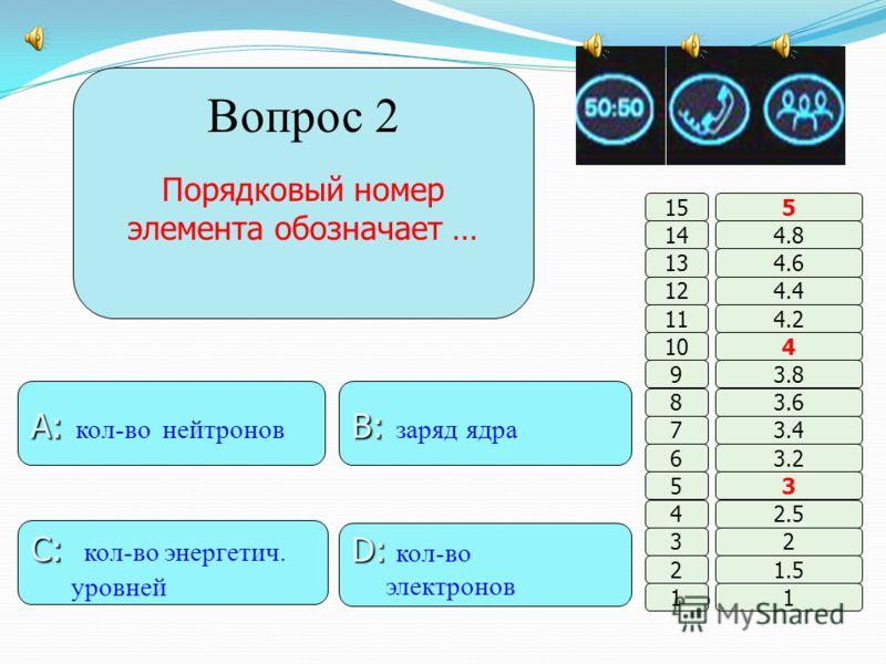B: B: фосфор A: A: азот D: D: кислород C: C: кремний 11 2 3 4 5 6 7 8 9 10 11 12 13 14 15 1.5 2 2.5 3 3.2 3.4 3.6 3.8 4 4.2 4.4 4.6 4.8 5 +7