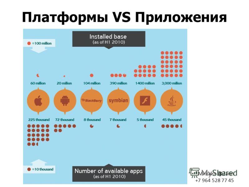 Михаил @Zarin +7 964 528 77 45 Платформы VS Приложения