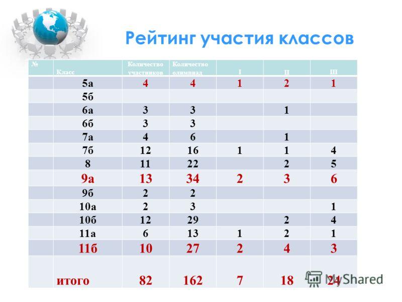 Рейтинг участия классов Класс Количество участников Количество олимпиадIIIIII 5а44121 5б 6а331 6б33 7а461 7б1216114 8112225 9а1334236 9б22 10а231 10б122924 11а613121 11б1027243 итого8216271824
