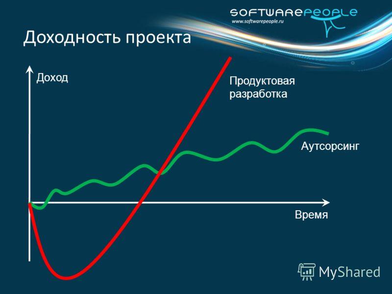 Доходность проекта Аутсорсинг Продуктовая разработка Доход Время