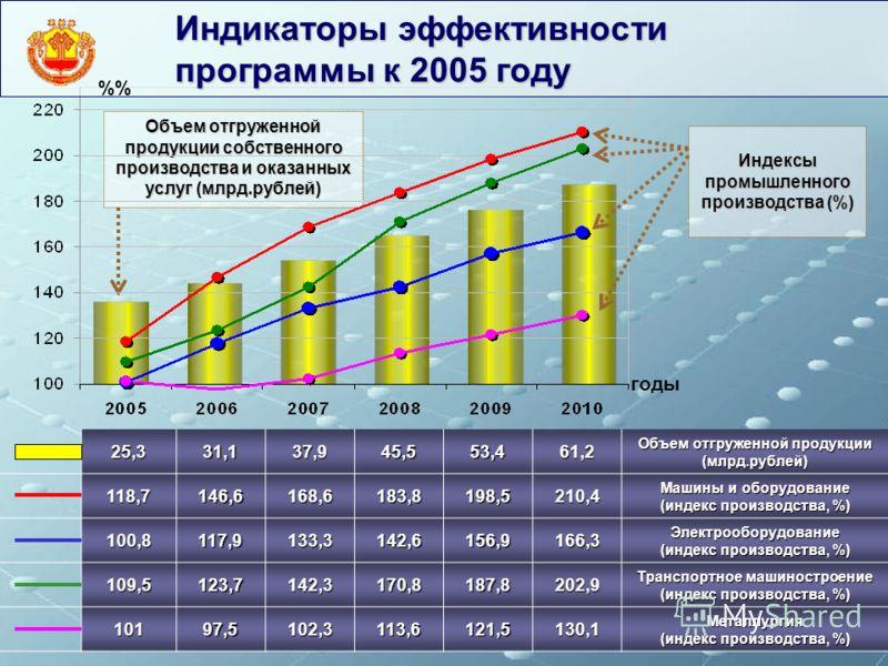 Объем отгруженной продукции собственного производства и оказанных услуг (млрд.рублей) Индикаторы эффективности программы к 2005 году 25,331,137,945,553,461,2 Объем отгруженной продукции (млрд.рублей) 118,7146,6168,6183,8198,5210,4 Машины и оборудован