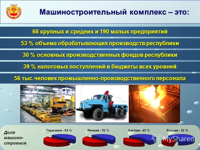 Машиностроительный комплекс – это: 68 крупных и средних и 190 малых предприятий 30 % основных производственных фондов республики 53 % объема обрабатывающих производств республики 39 % налоговых поступлений в бюджеты всех уровней 56 тыс.человек промыш