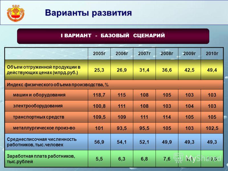 Варианты развития 2005г2006г2007г2008г2009г2010г Объем отгруженной продукции в действующих ценах (млрд.руб.) 25,326,931,436,642,549,4 Индекс физического объема производства, % машин и оборудования 118,7115108105103 электрооборудования 100,81111081031