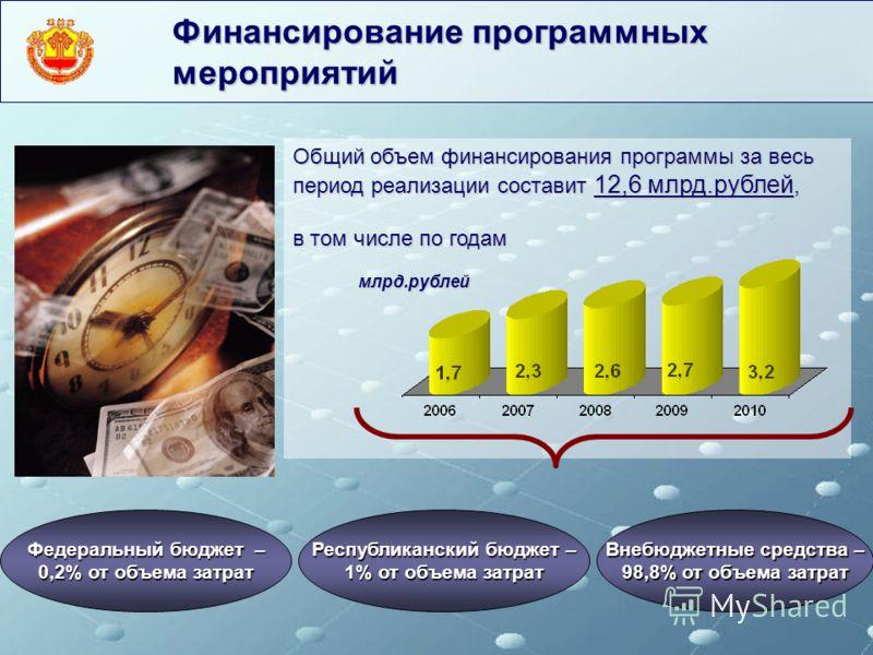 Общий объем финансирования программы за весь период реализации составит 12,6 млрд.рублей, в том числе по годам млрд.рублей млрд.рублей Внебюджетные средства – 98,8% от объема затрат Республиканский бюджет – 1% от объема затрат Федеральный бюджет – 0,