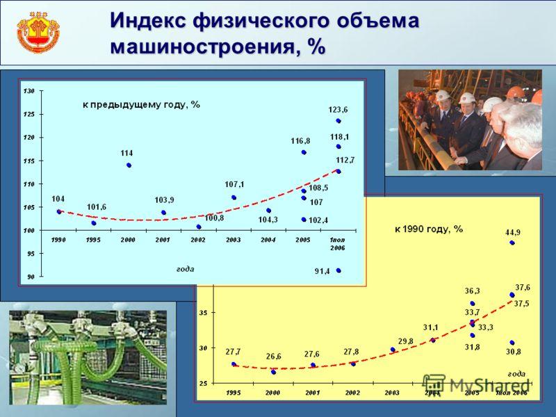 Индекс физического объема машиностроения, %