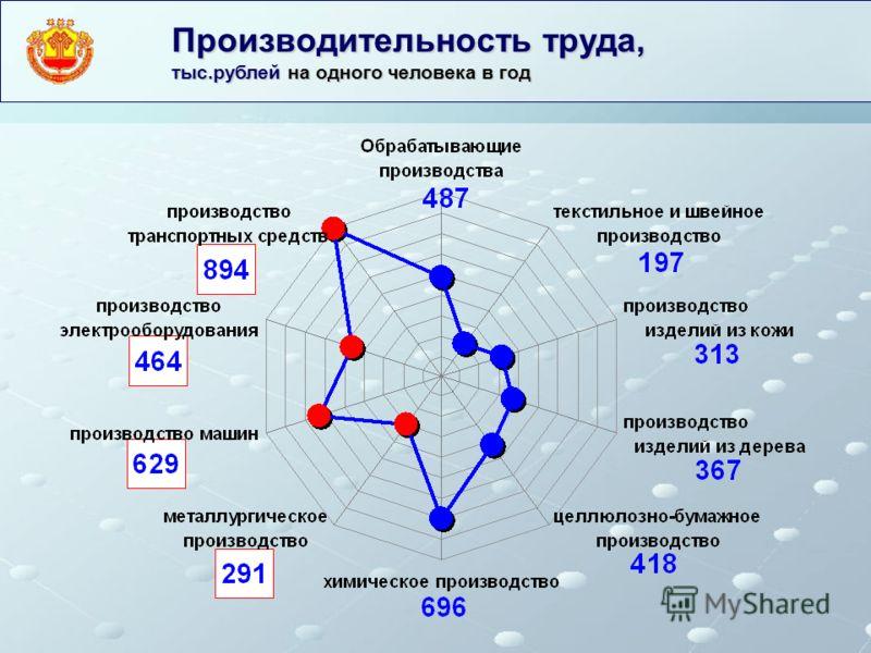 Производительность труда, тыс.рублей на одного человека в год