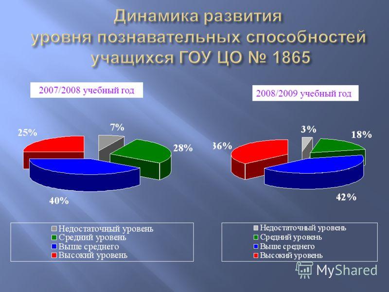 2007/2008 учебный год 2008/2009 учебный год
