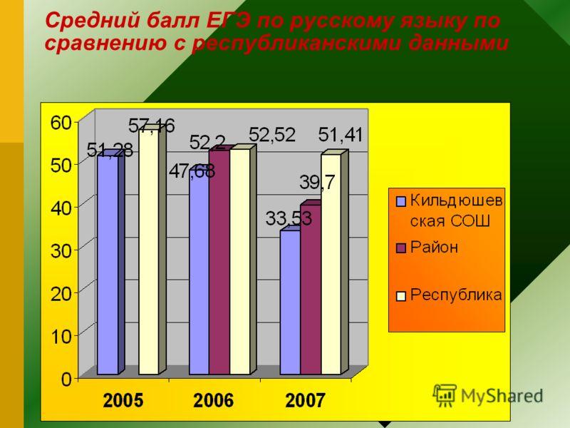 Средний балл ЕГЭ по русскому языку по сравнению с республиканскими данными