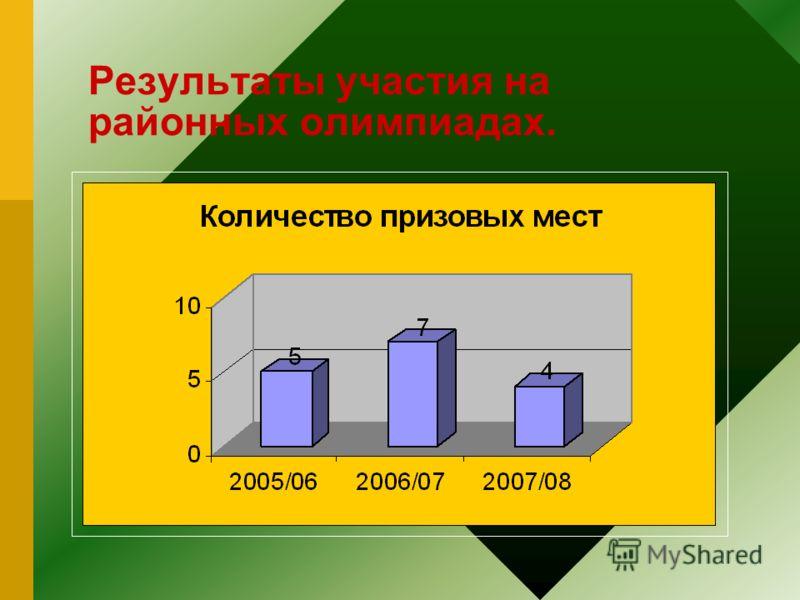 Результаты участия на районных олимпиадах.