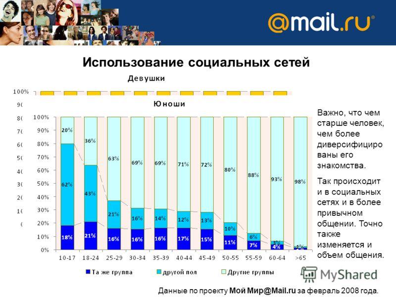 Использование социальных сетей Важно, что чем старше человек, чем более диверсифициро ваны его знакомства. Так происходит и в социальных сетях и в более привычном общении. Точно также изменяется и объем общения. Данные по проекту Мой Мир@Mail.ru за ф
