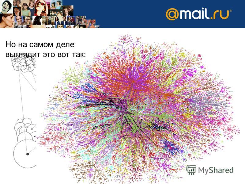 Рост социальных сетей Социальные сети – не единая структура, а огромное количество небольших довольно замкнутых сообществ, объединенных между собой редкими связями. Но на самом деле выглядит это вот так: