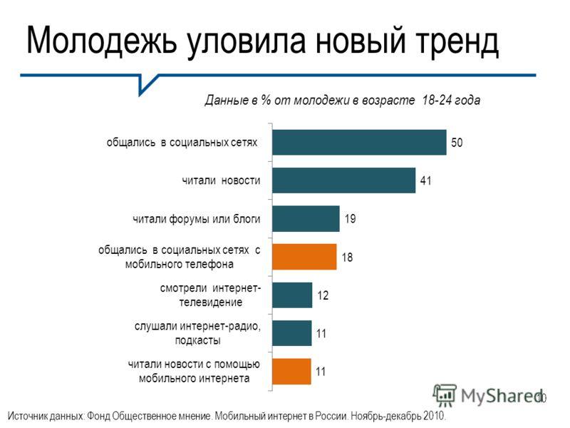 Молодежь уловила новый тренд Источник данных: Фонд Общественное мнение. Мобильный интернет в России. Ноябрь-декабрь 2010. Данные в % от молодежи в возрасте 18-24 года 10